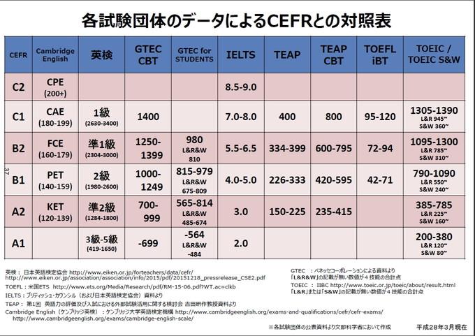 民間資格試験とCEFR