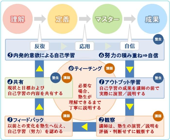 フェイスのコーチング個別指導サイクル