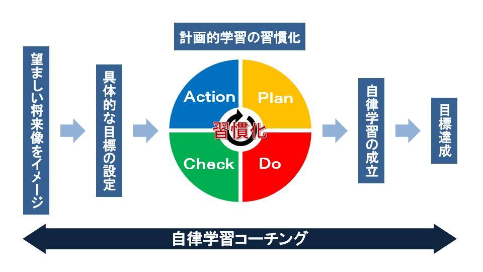 自律学習コーチングの範囲|広島の個別指導の塾フェイス