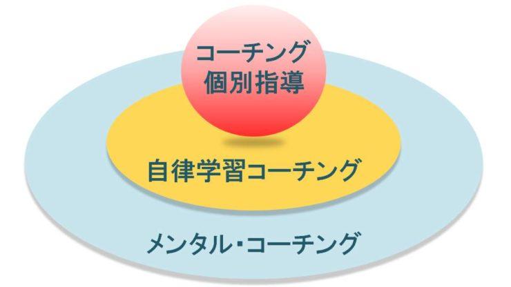 3つのコーチング|広島の個別指導の塾フェイス【大学受験】